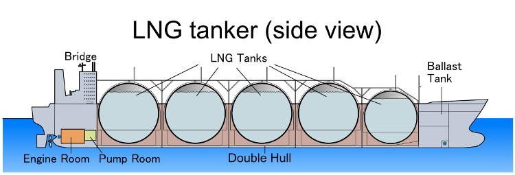 LNG_tanker_(side_view) reduced